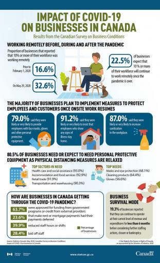 Impact Covid 19 on businesses in Canada
