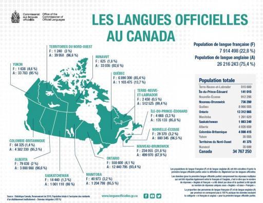 Langues officielles au Canada